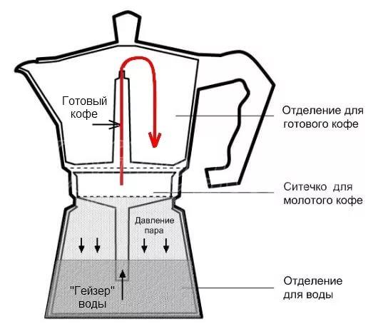 Гейзерные кофеварки в Алматы